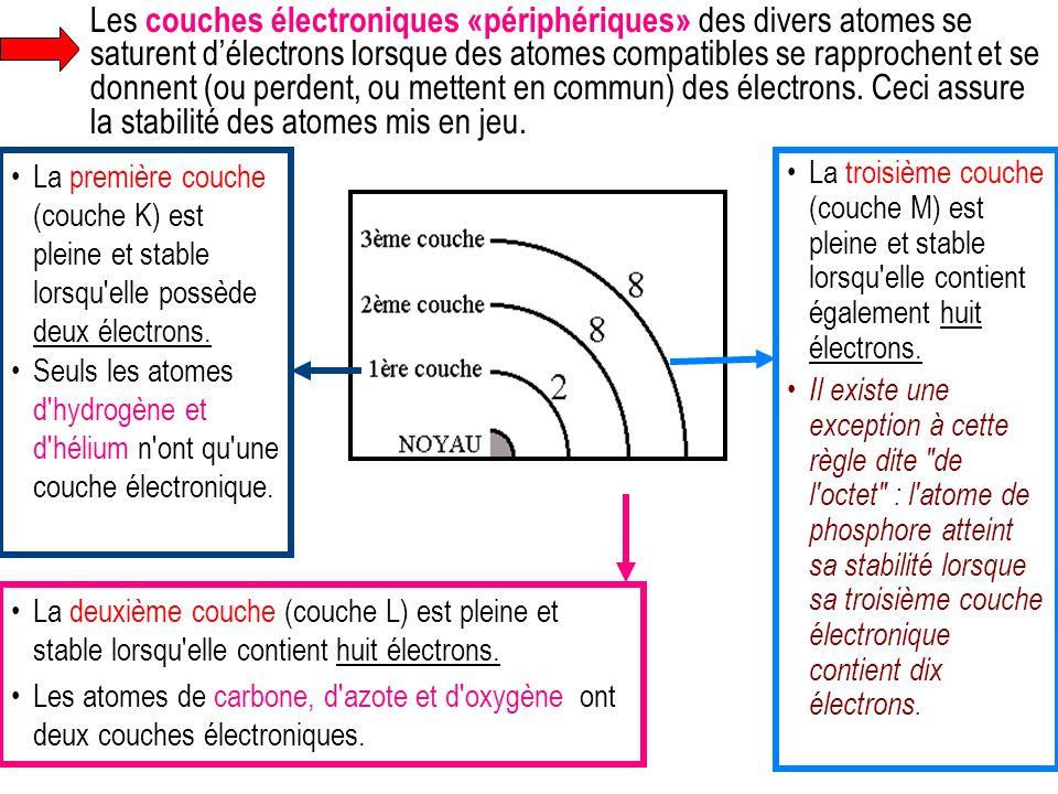 La deuxième couche (couche L) est pleine et stable lorsqu'elle contient huit électrons. Les atomes de carbone, d'azote et d'oxygène ont deux couches é
