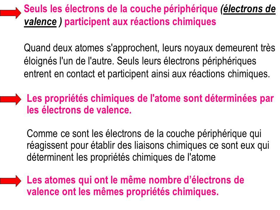Seuls les électrons de la couche périphérique (électrons de valence ) participent aux réactions chimiques Quand deux atomes s'approchent, leurs noyaux
