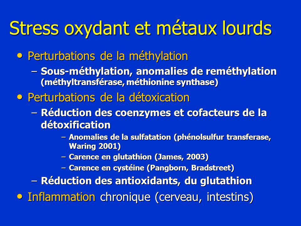 Stress oxydant et métaux lourds Perturbations de la méthylation Perturbations de la méthylation –Sous-méthylation, anomalies de reméthylation (méthyltransférase, méthionine synthase) Perturbations de la détoxication Perturbations de la détoxication –Réduction des coenzymes et cofacteurs de la détoxification –Anomalies de la sulfatation (phénolsulfur transferase, Waring 2001) –Carence en glutathion (James, 2003) –Carence en cystéine (Pangborn, Bradstreet) –Réduction des antioxidants, du glutathion Inflammation chronique (cerveau, intestins) Inflammation chronique (cerveau, intestins)