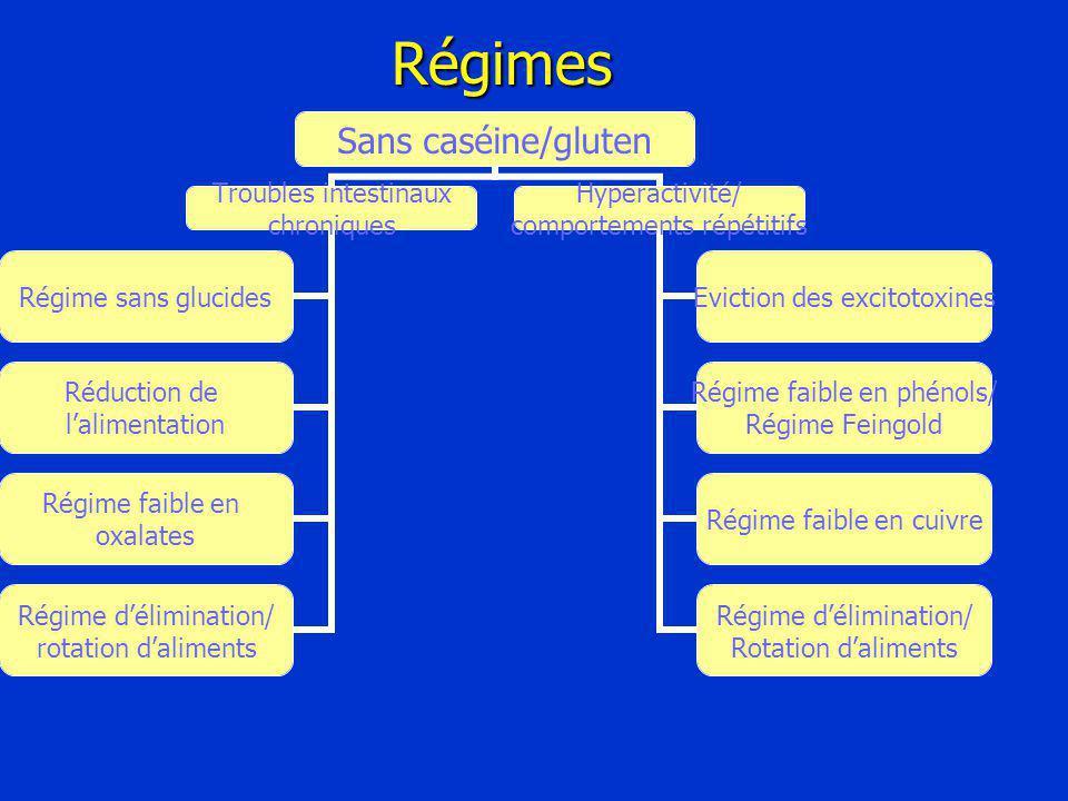 Sans caséine/gluten Troubles intestinaux chroniques Régime sans glucides Réduction de l'alimentation Régime faible en oxalates Régime d'élimination/ rotation d'aliments Hyperactivité/ comportements répétitifs Eviction des excitotoxines Régime faible en phénols/ Régime Feingold Régime faible en cuivre Régime d'élimination/ Rotation d'alimentsRégimes