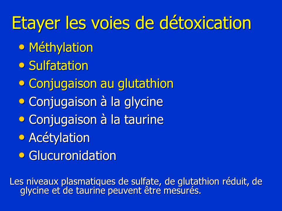 Etayer les voies de détoxication Méthylation Méthylation Sulfatation Sulfatation Conjugaison au glutathion Conjugaison au glutathion Conjugaison à la glycine Conjugaison à la glycine Conjugaison à la taurine Conjugaison à la taurine Acétylation Acétylation Glucuronidation Glucuronidation Les niveaux plasmatiques de sulfate, de glutathion réduit, de glycine et de taurine peuvent être mesurés.