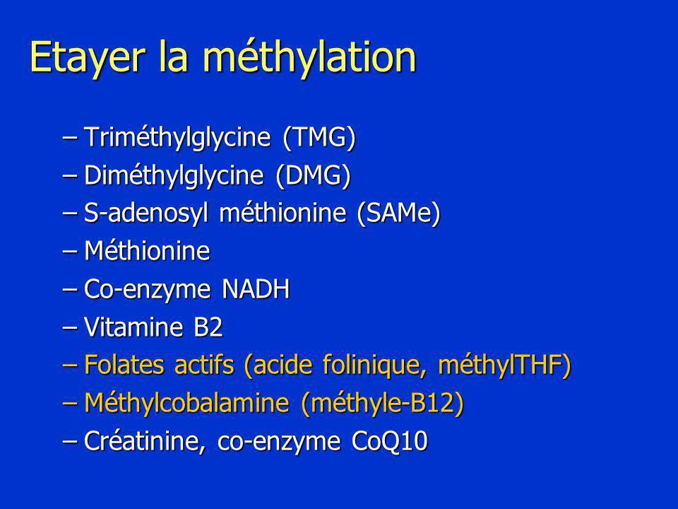 Etayer la méthylation –Triméthylglycine (TMG) –Diméthylglycine (DMG) –S-adenosyl méthionine (SAMe) –Méthionine –Co-enzyme NADH –Vitamine B2 –Folates actifs (acide folinique, méthylTHF) –Méthylcobalamine (méthyle-B12) –Créatinine, co-enzyme CoQ10