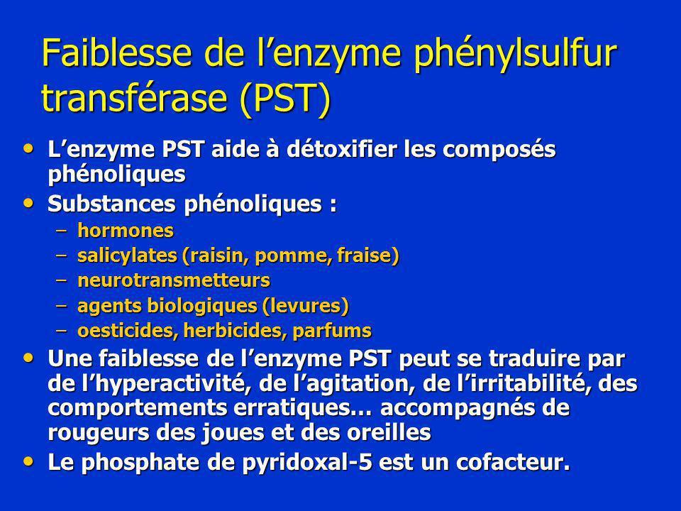 Faiblesse de l'enzyme phénylsulfur transférase (PST) L'enzyme PST aide à détoxifier les composés phénoliques L'enzyme PST aide à détoxifier les composés phénoliques Substances phénoliques : Substances phénoliques : –hormones –salicylates (raisin, pomme, fraise) –neurotransmetteurs –agents biologiques (levures) –oesticides, herbicides, parfums Une faiblesse de l'enzyme PST peut se traduire par de l'hyperactivité, de l'agitation, de l'irritabilité, des comportements erratiques… accompagnés de rougeurs des joues et des oreilles Une faiblesse de l'enzyme PST peut se traduire par de l'hyperactivité, de l'agitation, de l'irritabilité, des comportements erratiques… accompagnés de rougeurs des joues et des oreilles Le phosphate de pyridoxal-5 est un cofacteur.