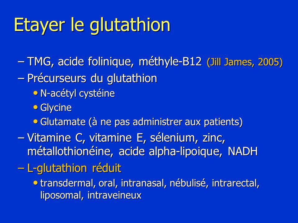 Etayer le glutathion –TMG, acide folinique, méthyle-B12 (Jill James, 2005) –Précurseurs du glutathion N-acétyl cystéine N-acétyl cystéine Glycine Glycine Glutamate (à ne pas administrer aux patients) Glutamate (à ne pas administrer aux patients) –Vitamine C, vitamine E, sélenium, zinc, métallothionéine, acide alpha-lipoique, NADH –L-glutathion réduit transdermal, oral, intranasal, nébulisé, intrarectal, liposomal, intraveineux transdermal, oral, intranasal, nébulisé, intrarectal, liposomal, intraveineux