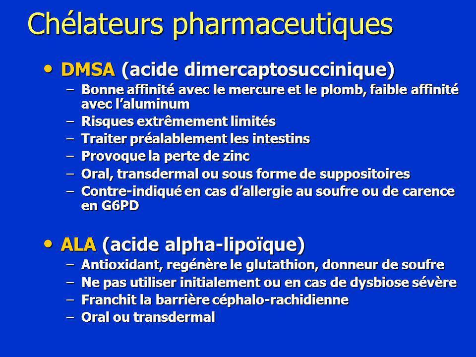 Chélateurs pharmaceutiques DMSA (acide dimercaptosuccinique) DMSA (acide dimercaptosuccinique) –Bonne affinité avec le mercure et le plomb, faible affinité avec l'aluminum –Risques extrêmement limités –Traiter préalablement les intestins –Provoque la perte de zinc –Oral, transdermal ou sous forme de suppositoires –Contre-indiqué en cas d'allergie au soufre ou de carence en G6PD ALA (acide alpha-lipoïque) ALA (acide alpha-lipoïque) –Antioxidant, regénère le glutathion, donneur de soufre –Ne pas utiliser initialement ou en cas de dysbiose sévère –Franchit la barrière céphalo-rachidienne –Oral ou transdermal