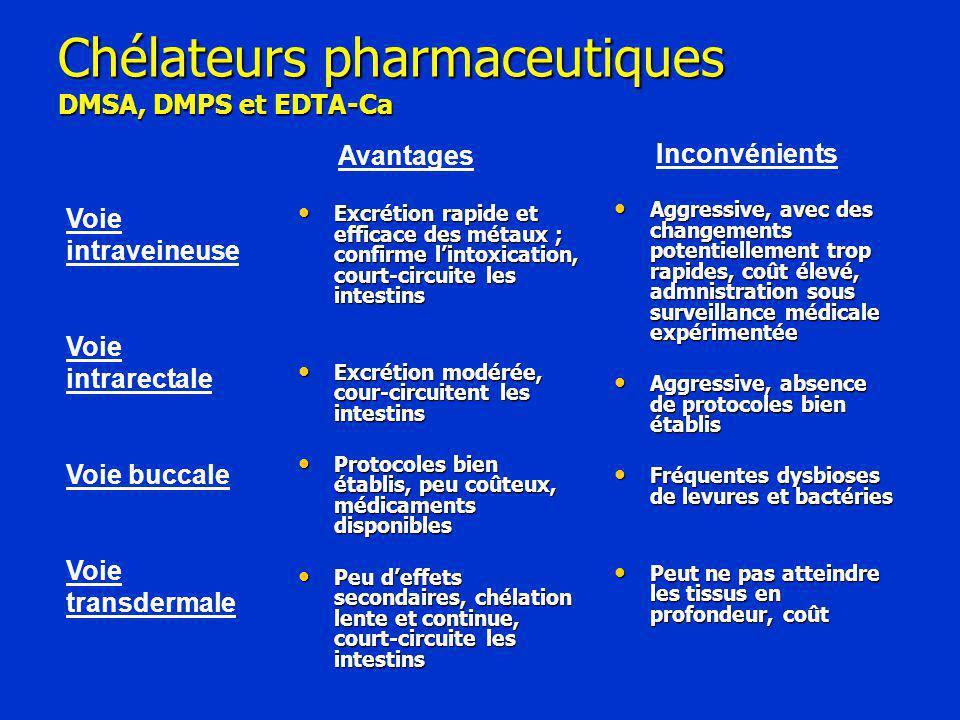 Chélateurs pharmaceutiques DMSA, DMPS et EDTA-Ca Excrétion rapide et efficace des métaux ; confirme l'intoxication, court-circuite les intestins Excrétion rapide et efficace des métaux ; confirme l'intoxication, court-circuite les intestins Excrétion modérée, cour-circuitent les intestins Excrétion modérée, cour-circuitent les intestins Protocoles bien établis, peu coûteux, médicaments disponibles Protocoles bien établis, peu coûteux, médicaments disponibles Peu d'effets secondaires, chélation lente et continue, court-circuite les intestins Peu d'effets secondaires, chélation lente et continue, court-circuite les intestins Aggressive, avec des changements potentiellement trop rapides, coût élevé, admnistration sous surveillance médicale expérimentée Aggressive, avec des changements potentiellement trop rapides, coût élevé, admnistration sous surveillance médicale expérimentée Aggressive, absence de protocoles bien établis Aggressive, absence de protocoles bien établis Fréquentes dysbioses de levures et bactéries Fréquentes dysbioses de levures et bactéries Peut ne pas atteindre les tissus en profondeur, coût Peut ne pas atteindre les tissus en profondeur, coût Avantages Inconvénients Voie intraveineuse Voie intrarectale Voie buccale Voie transdermale