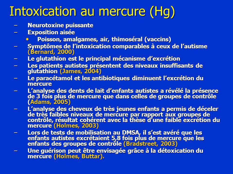 Intoxication au mercure (Hg) –Neurotoxine puissante –Exposition aisée Poisson, amalgames, air, thimoséral (vaccins) Poisson, amalgames, air, thimoséral (vaccins) –Symptômes de l'intoxication comparables à ceux de l'autisme (Bernard, 2000) –Le glutathion est le principal mécanisme d'excrétion –Les patients autistes présentent des niveaux insuffisants de glutathion (James, 2004) –Le paracétamol et les antibiotiques diminuent l'excrétion du mercure –L'analyse des dents de lait d'enfants autistes a révélé la présence de 3 fois plus de mercure que dans celles de groupes de contrôle (Adams, 2005) –L'analyse des cheveux de très jeunes enfants a permis de déceler de très faibles niveaux de mercure par rapport aux groupes de contrôle, résultat cohérent avec la thèse d'une faible excrétion du mercure (Holmes, 2003) –Lors de tests de mobilisation au DMSA, il s'est avéré que les enfants autistes excrétaient 5,8 fois plus de mercure que les enfants des groupes de contrôle (Bradstreet, 2003) –Une guérison peut être envisagée grâce à la détoxication du mercure (Holmes, Buttar).