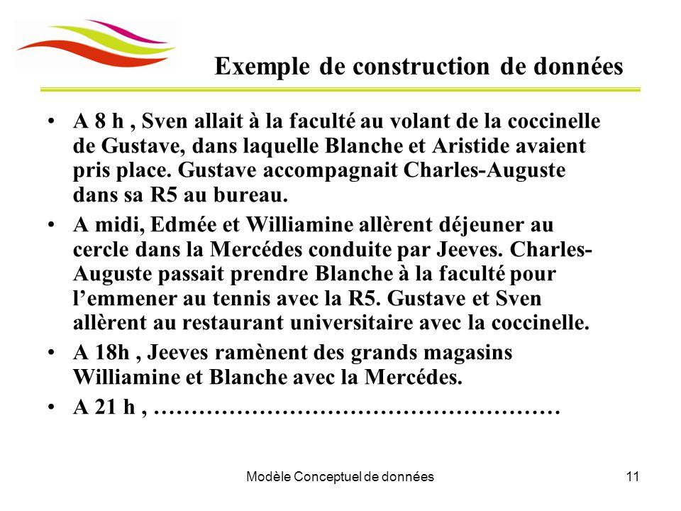 Modèle Conceptuel de données11 Exemple de construction de données A 8 h, Sven allait à la faculté au volant de la coccinelle de Gustave, dans laquelle Blanche et Aristide avaient pris place.