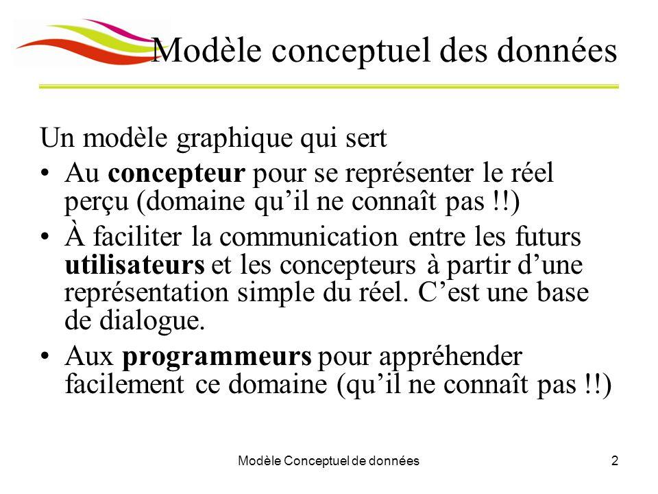 Modèle Conceptuel de données2 Modèle conceptuel des données Un modèle graphique qui sert Au concepteur pour se représenter le réel perçu (domaine qu'il ne connaît pas !!) À faciliter la communication entre les futurs utilisateurs et les concepteurs à partir d'une représentation simple du réel.