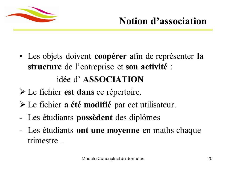Modèle Conceptuel de données20 Notion d'association Les objets doivent coopérer afin de représenter la structure de l'entreprise et son activité : idée d' ASSOCIATION  Le fichier est dans ce répertoire.