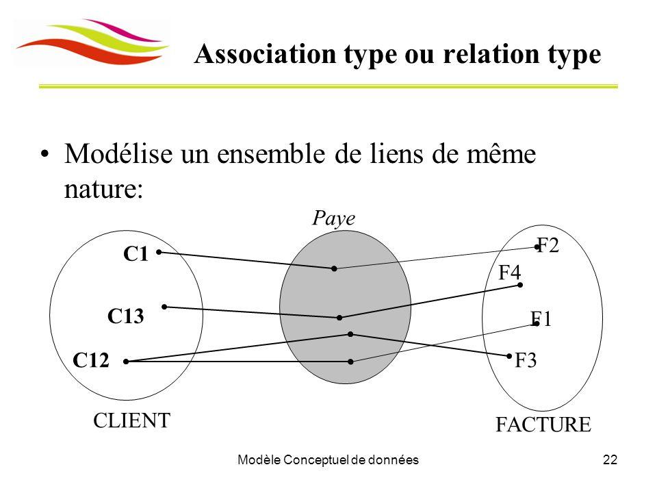 Modèle Conceptuel de données22 Association type ou relation type Modélise un ensemble de liens de même nature: C13 CLIENT C1 C12 F1 FACTURE F2 F3 F4 Paye
