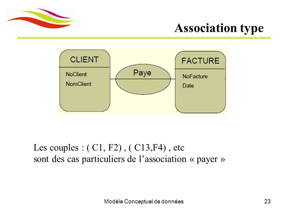 Modèle Conceptuel de données23 Association type Les couples : ( C1, F2), ( C13,F4), etc sont des cas particuliers de l'association « payer »