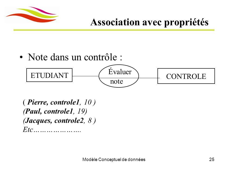 Modèle Conceptuel de données25 Association avec propriétés Note dans un contrôle : ETUDIANT CONTROLE Évaluer note ( Pierre, controle1, 10 ) (Paul, controle1, 19) (Jacques, controle2, 8 ) Etc………………….