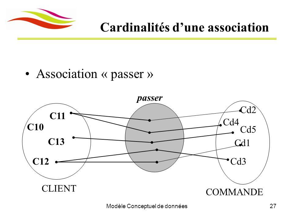 Modèle Conceptuel de données27 Cardinalités d'une association Association « passer » C13 CLIENT C11 C12 Cd1 COMMANDE Cd2 Cd3 Cd4 passer Cd5 C10