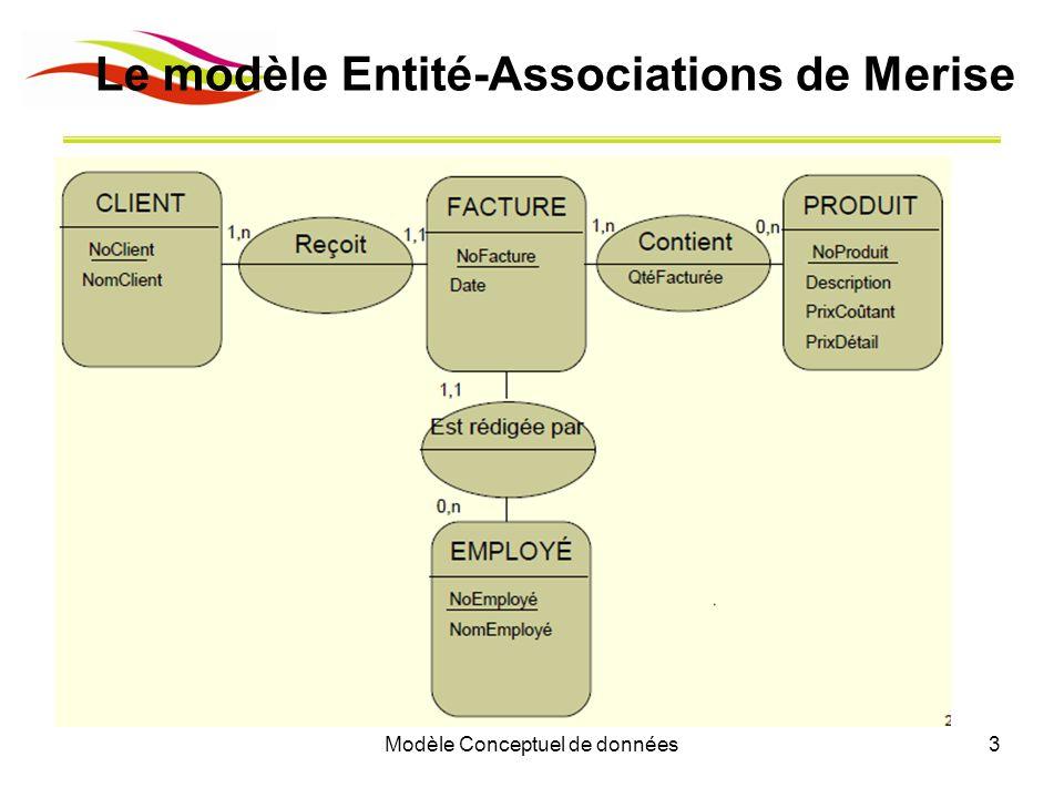 Modèle Conceptuel de données3 Le modèle Entité-Associations de Merise
