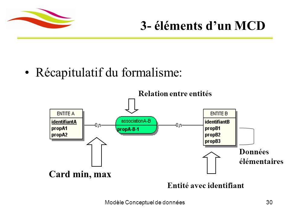 Modèle Conceptuel de données30 3- éléments d'un MCD Récapitulatif du formalisme: Card min, max Relation entre entités Entité avec identifiant Données élémentaires