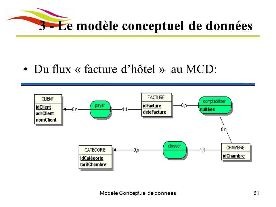 Modèle Conceptuel de données31 3 - Le modèle conceptuel de données Du flux « facture d'hôtel » au MCD: