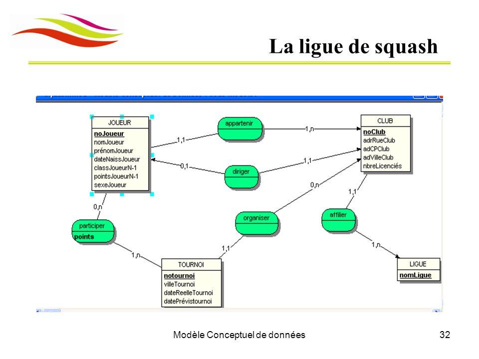 Modèle Conceptuel de données32 La ligue de squash