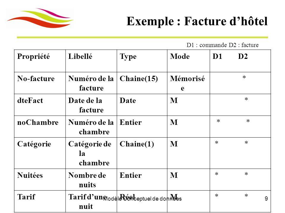 Modèle Conceptuel de données9 Exemple : Facture d'hôtel D1 : commande D2 : facture PropriétéLibelléTypeModeD1 D2 No-factureNuméro de la facture Chaine