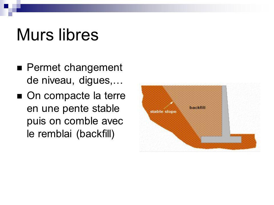 Murs libres Permet changement de niveau, digues,… On compacte la terre en une pente stable puis on comble avec le remblai (backfill)