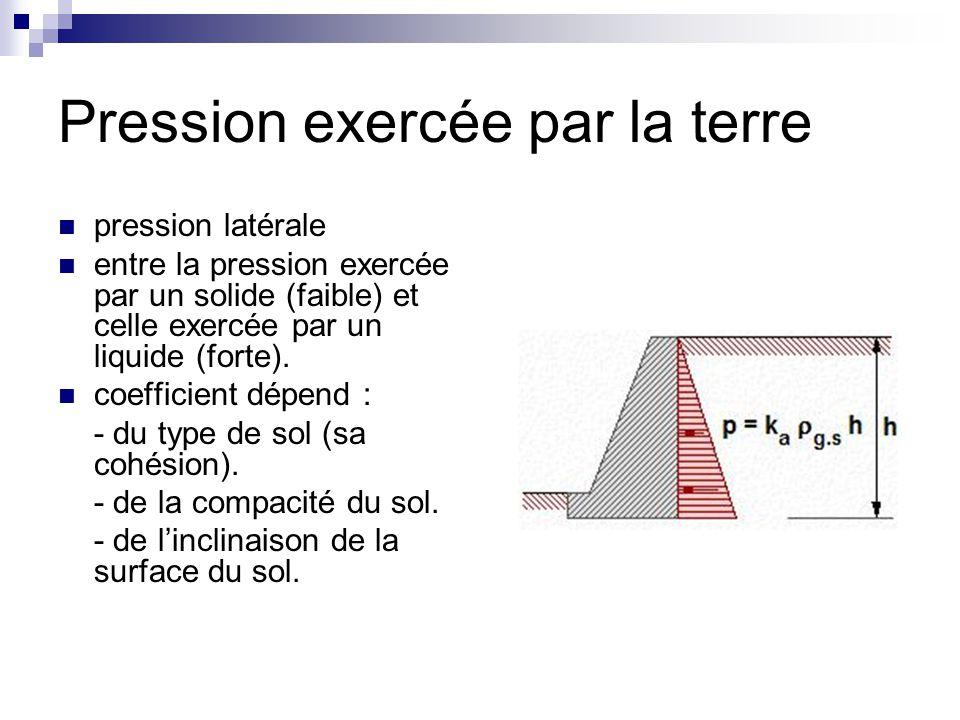 Pression exercée par la terre pression latérale entre la pression exercée par un solide (faible) et celle exercée par un liquide (forte). coefficient