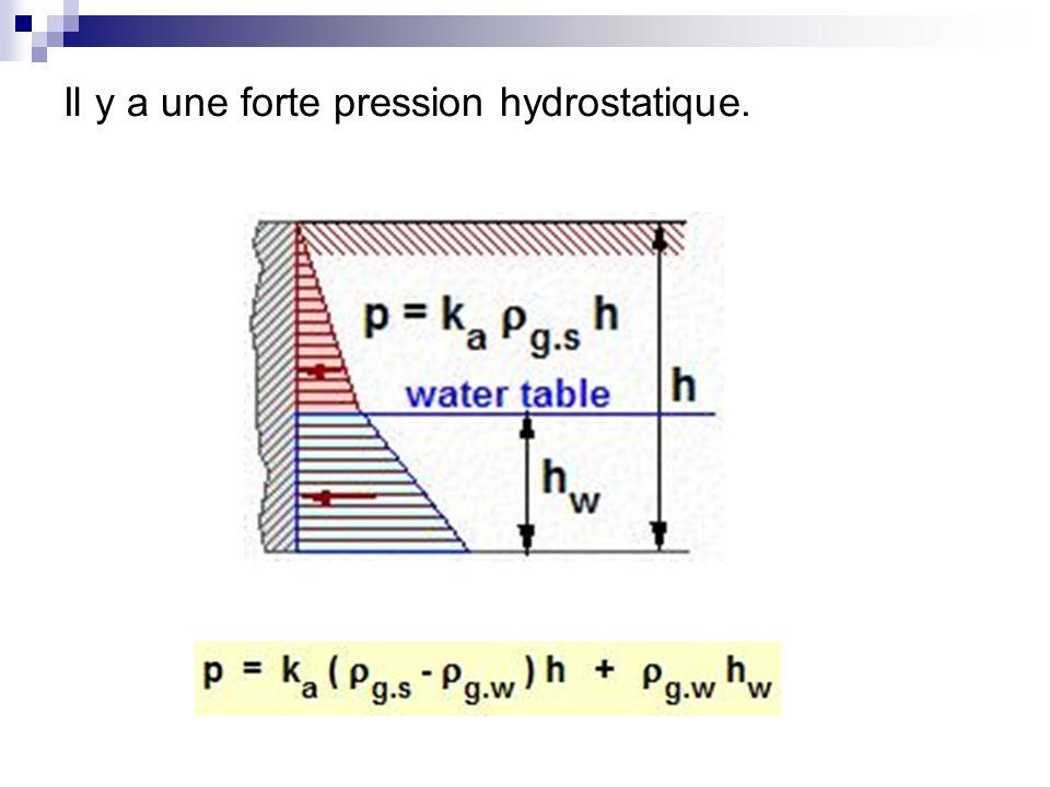 Il y a une forte pression hydrostatique.