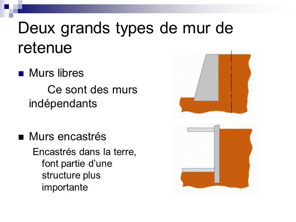 Deux grands types de mur de retenue Murs libres Ce sont des murs indépendants Murs encastrés Encastrés dans la terre, font partie d'une structure plus