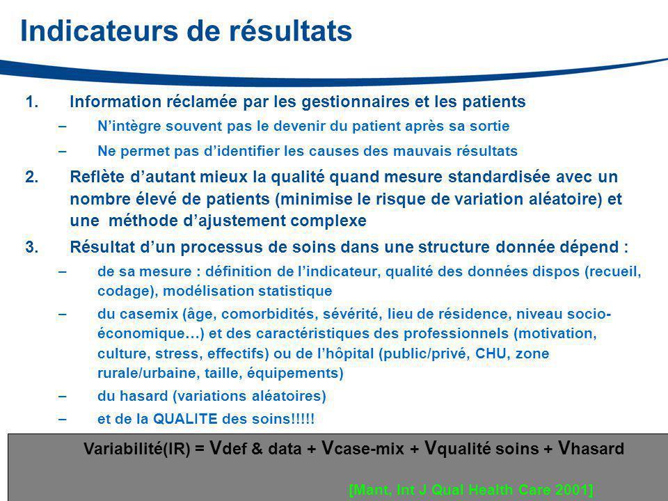 Indicateurs de résultats 1.Information réclamée par les gestionnaires et les patients –N'intègre souvent pas le devenir du patient après sa sortie –Ne