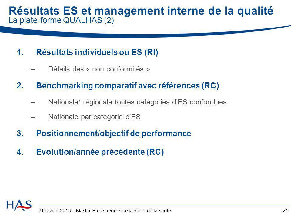 21 Résultats ES et management interne de la qualité La plate-forme QUALHAS (2) 1.Résultats individuels ou ES (RI) –Détails des « non conformités » 2.B