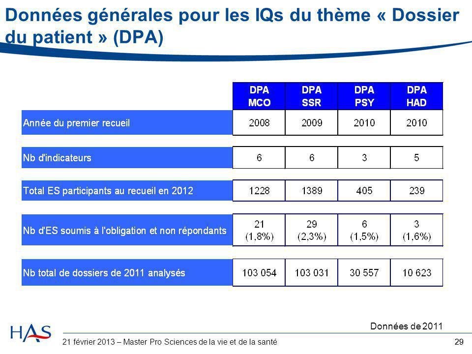 29 Données générales pour les IQs du thème « Dossier du patient » (DPA) Données de 2011 2921 février 2013 – Master Pro Sciences de la vie et de la san