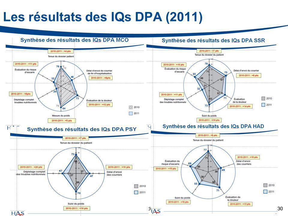 Collège d'information du 23 janvier 201330 Les résultats des IQs DPA (2011) 30