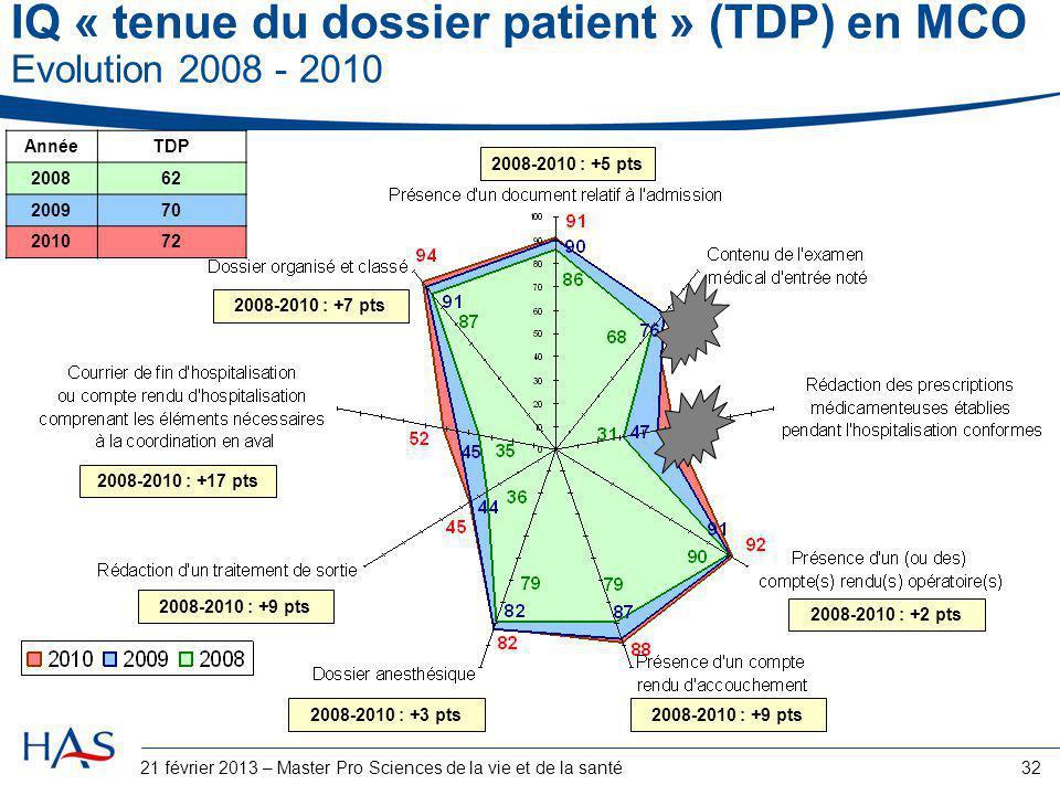 32 IQ « tenue du dossier patient » (TDP) en MCO Evolution 2008 - 2010 2008-2010 : +5 pts 2008-2010 : +2 pts 2008-2010 : +9 pts2008-2010 : +3 pts 2008-