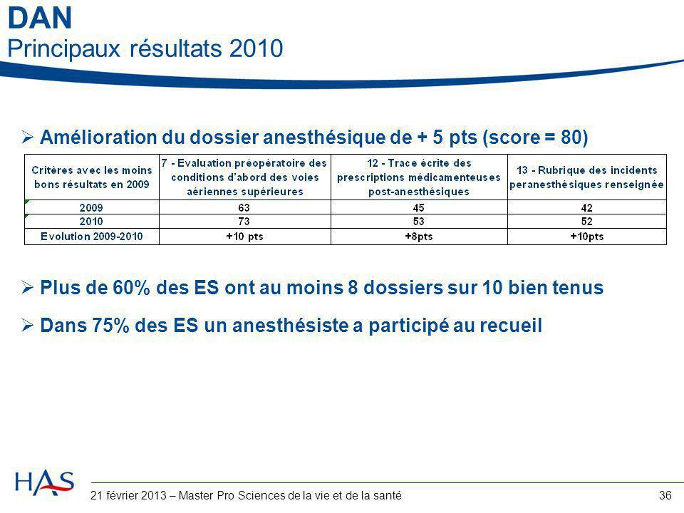 36 DAN Principaux résultats 2010  Amélioration du dossier anesthésique de + 5 pts (score = 80)  Plus de 60% des ES ont au moins 8 dossiers sur 10 bi