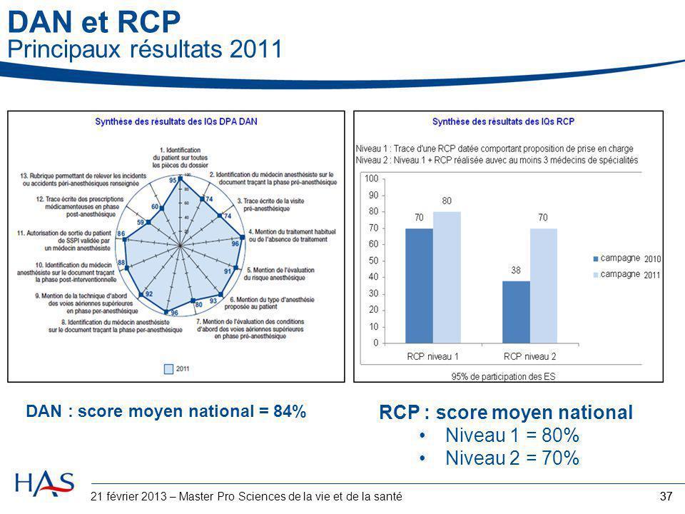 37 DAN et RCP Principaux résultats 2011 DAN : score moyen national = 84% RCP : score moyen national Niveau 1 = 80% Niveau 2 = 70% 3721 février 2013 –