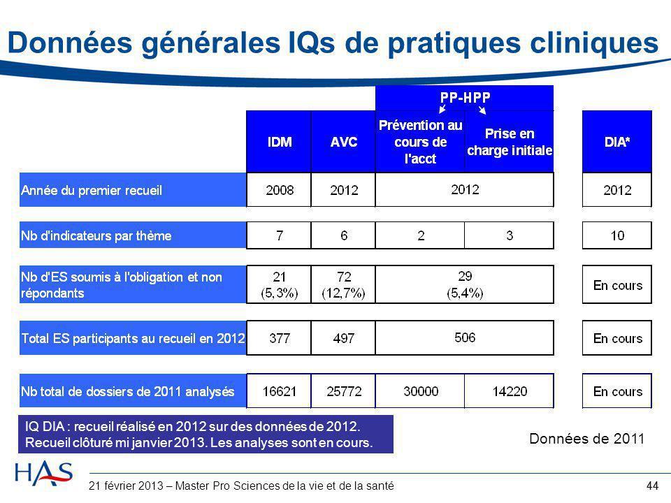 44 Données générales IQs de pratiques cliniques Données de 2011 IQ DIA : recueil réalisé en 2012 sur des données de 2012. Recueil clôturé mi janvier 2
