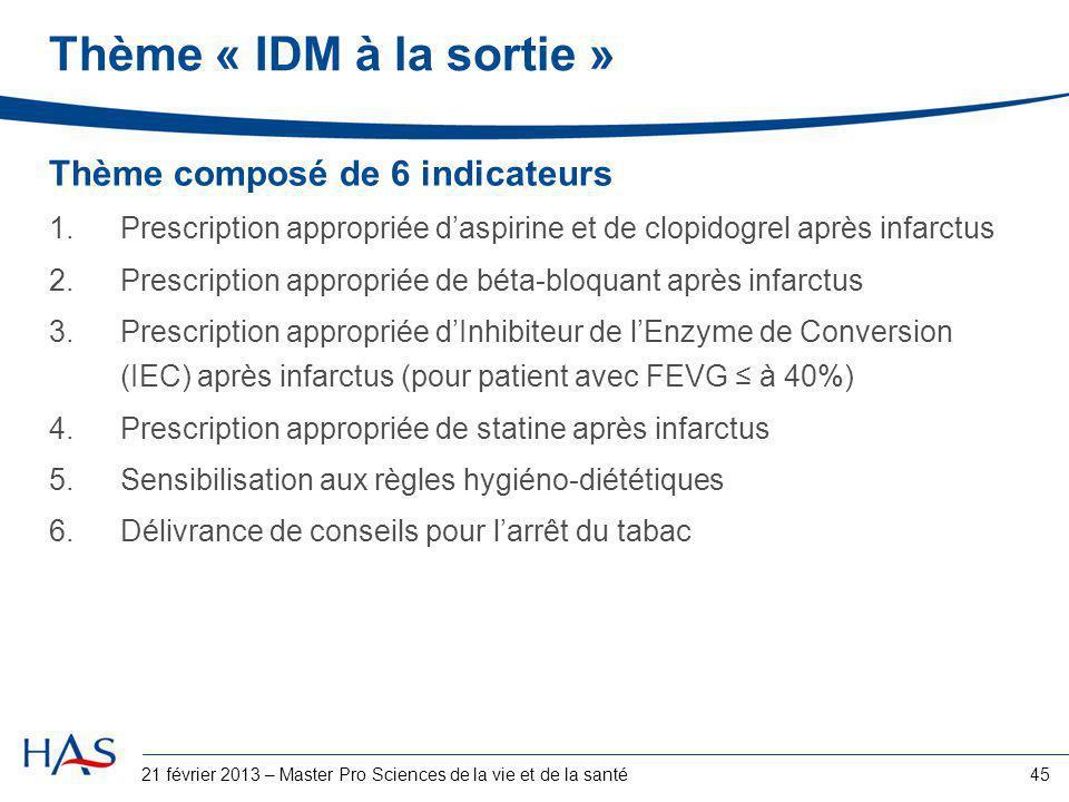 45 Thème « IDM à la sortie » Thème composé de 6 indicateurs 1.Prescription appropriée d'aspirine et de clopidogrel après infarctus 2.Prescription appr