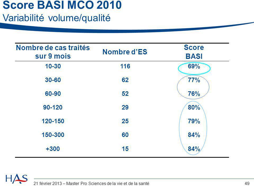 21 février 2013 – Master Pro Sciences de la vie et de la santé49 Nombre de cas traités sur 9 mois Nombre d'ES Score BASI 10-3011669% 30-606277% 60-905