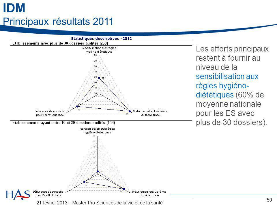 50 Les efforts principaux restent à fournir au niveau de la sensibilisation aux règles hygiéno- diététiques (60% de moyenne nationale pour les ES avec