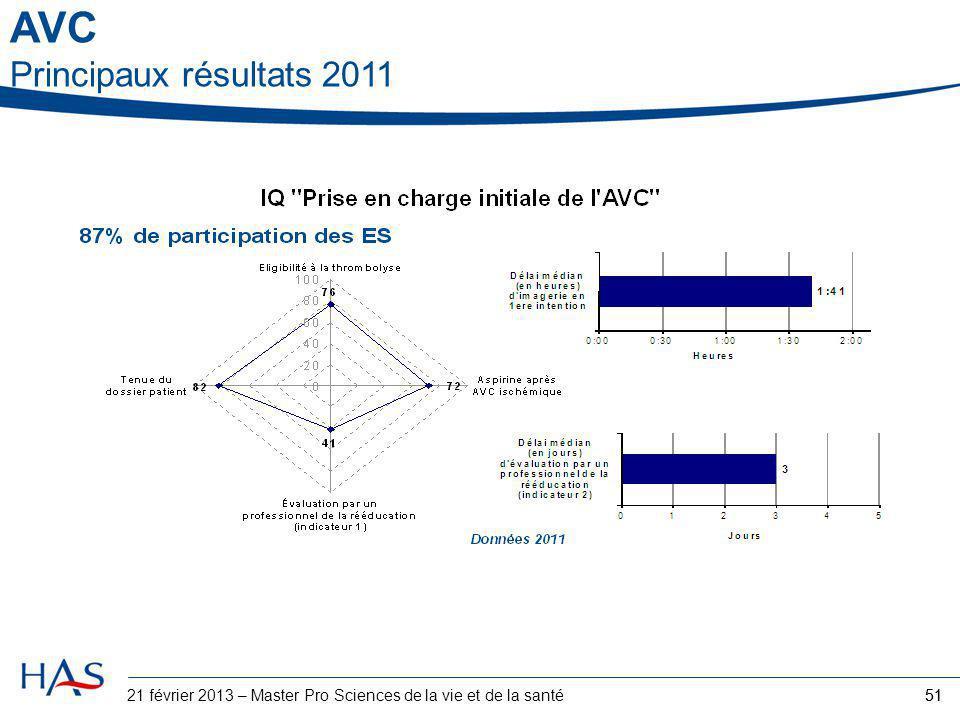 51 21 février 2013 – Master Pro Sciences de la vie et de la santé AVC Principaux résultats 2011
