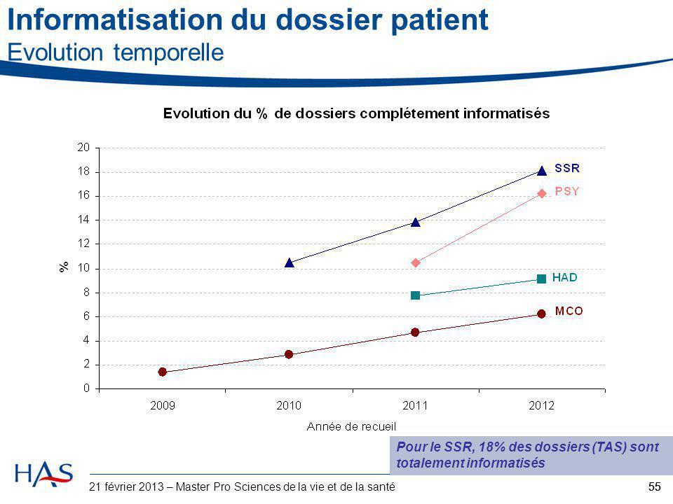55 Pour le SSR, 18% des dossiers (TAS) sont totalement informatisés 55 Informatisation du dossier patient Evolution temporelle 21 février 2013 – Maste