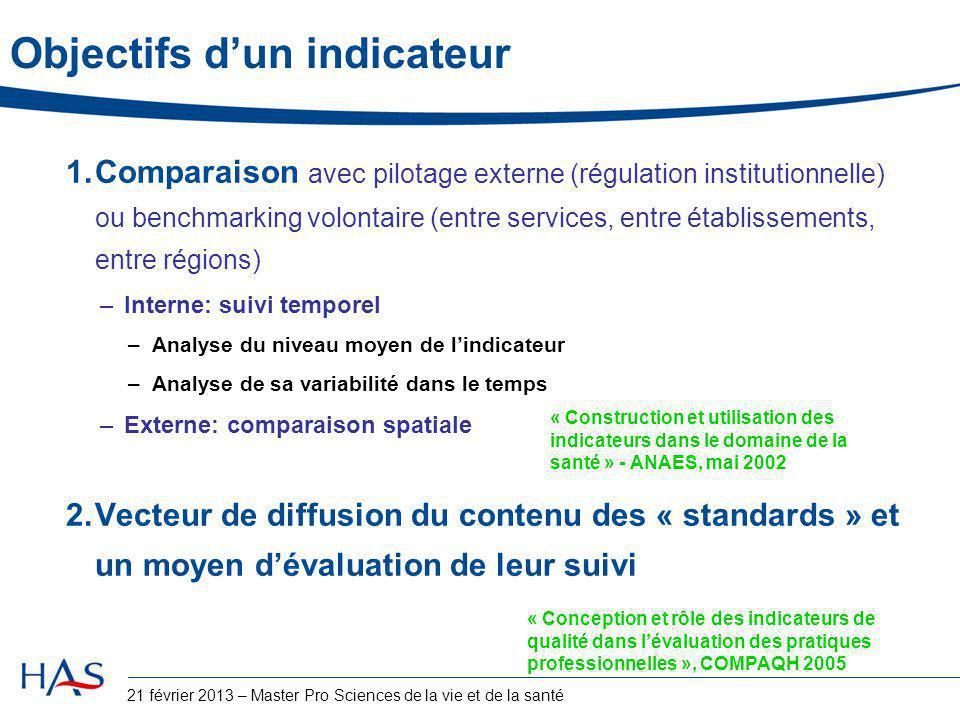Objectifs d'un indicateur 1.Comparaison avec pilotage externe (régulation institutionnelle) ou benchmarking volontaire (entre services, entre établiss