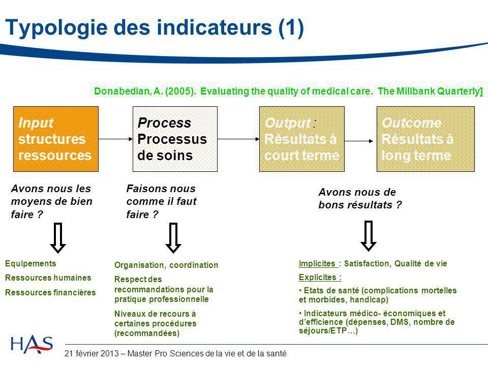 Avons nous les moyens de bien faire ? Input structures ressources Equipements Ressources humaines Ressources financières Process Processus de soins Fa