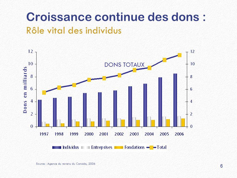 Croissance continue des dons : Rôle vital des individus DONS TOTAUX 6 Source : Agence du revenu du Canada, 2006