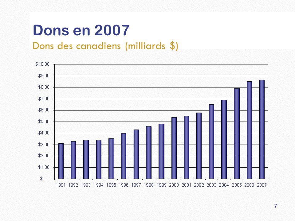 Dons en 2007 Dons des canadiens (milliards $) 7