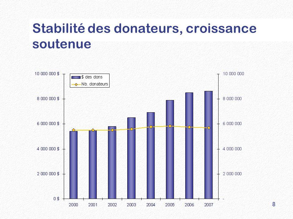 Stabilité des donateurs, croissance soutenue 8