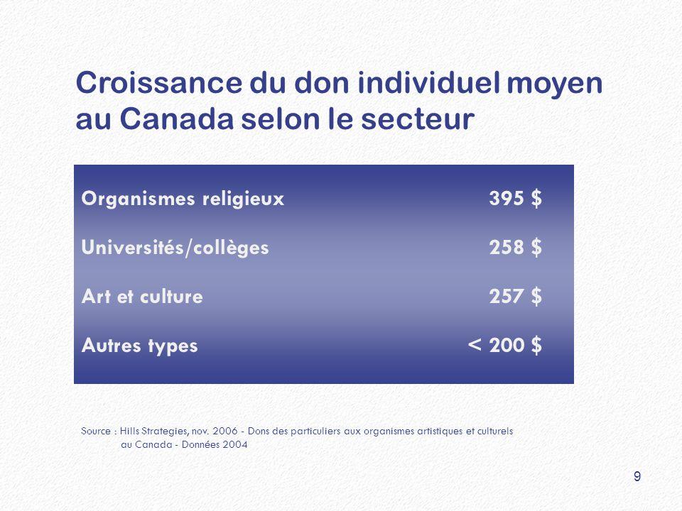 Croissance du don individuel moyen au Canada selon le secteur Organismes religieux395 $ Universités/collèges258 $ Art et culture257 $ Autres types< 20