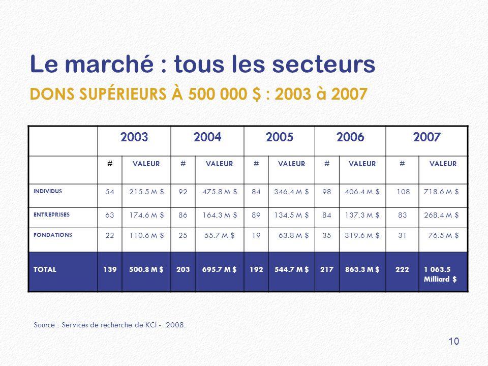 Le marché : tous les secteurs 20032004200520062007 #VALEUR# # # # INDIVIDUS 54215.5 M $92475.8 M $84346.4 M $98406.4 M $ 108718.6 M $ ENTREPRISES 6317
