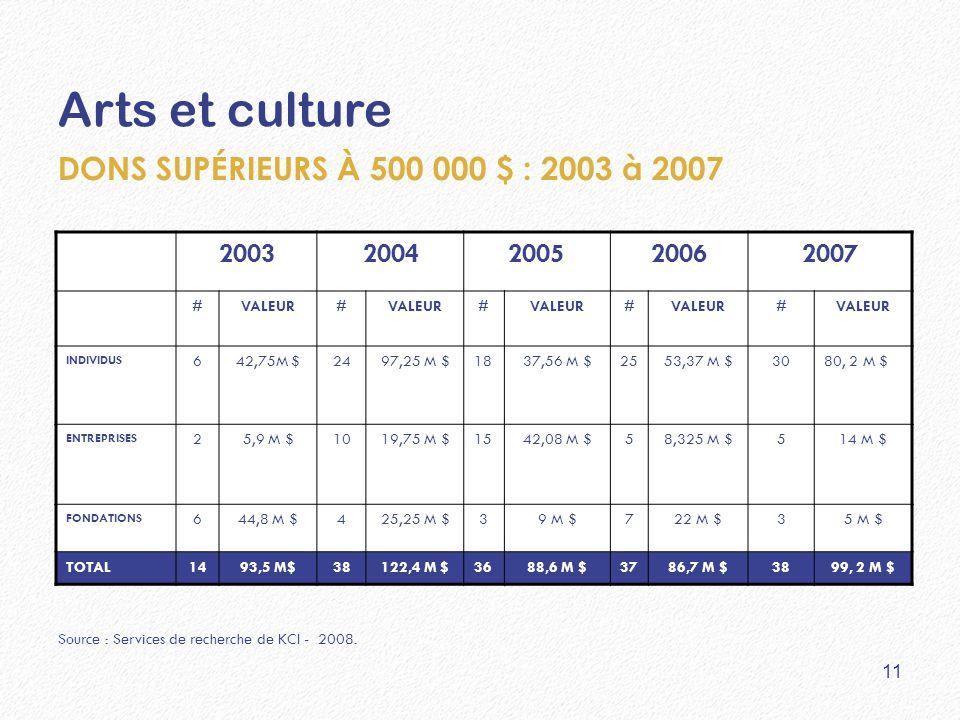 Arts et culture 20032004200520062007 #VALEUR# # # # INDIVIDUS 642,75M $2497,25 M $1837,56 M $2553,37 M $3080, 2 M $ ENTREPRISES 25,9 M $1019,75 M $154