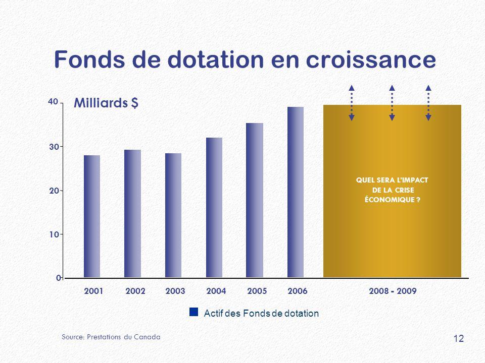 40 Milliards $ 0 10 20 30 200120022003200420052006 Actif des Fonds de dotation Source: Prestations du Canada 2008 - 2009 QUEL SERA L'IMPACT DE LA CRISE ÉCONOMIQUE .