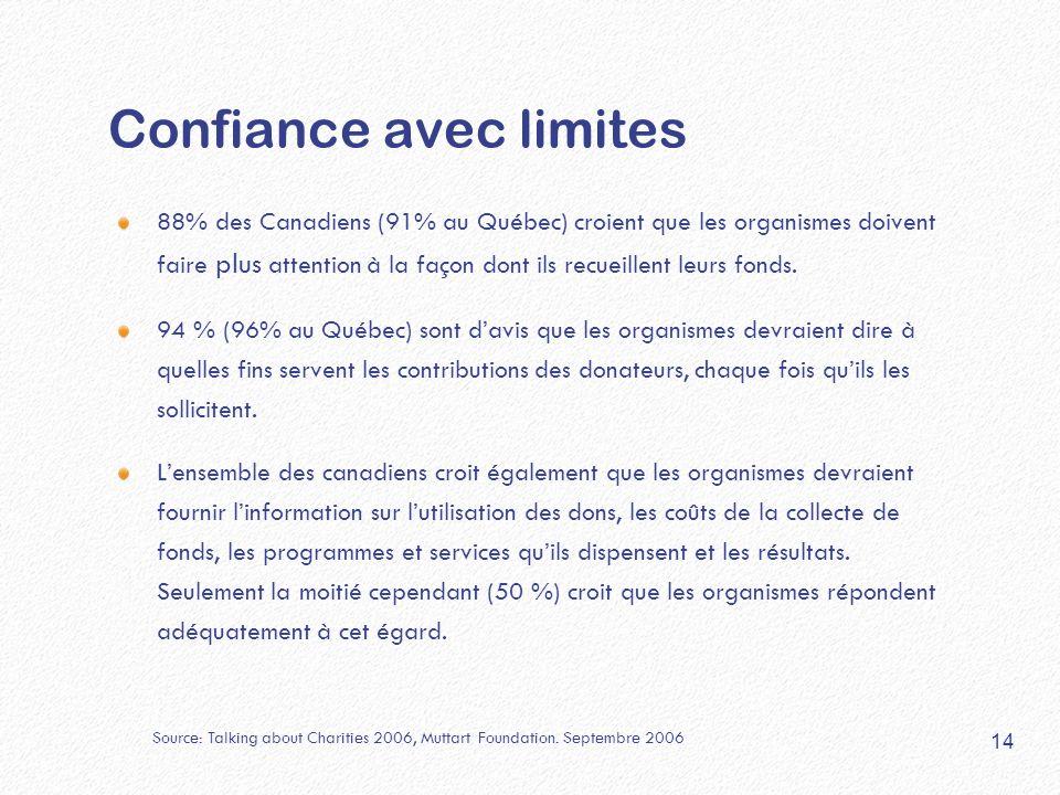 Confiance avec limites 88% des Canadiens (91% au Québec) croient que les organismes doivent faire plus attention à la façon dont ils recueillent leurs fonds.